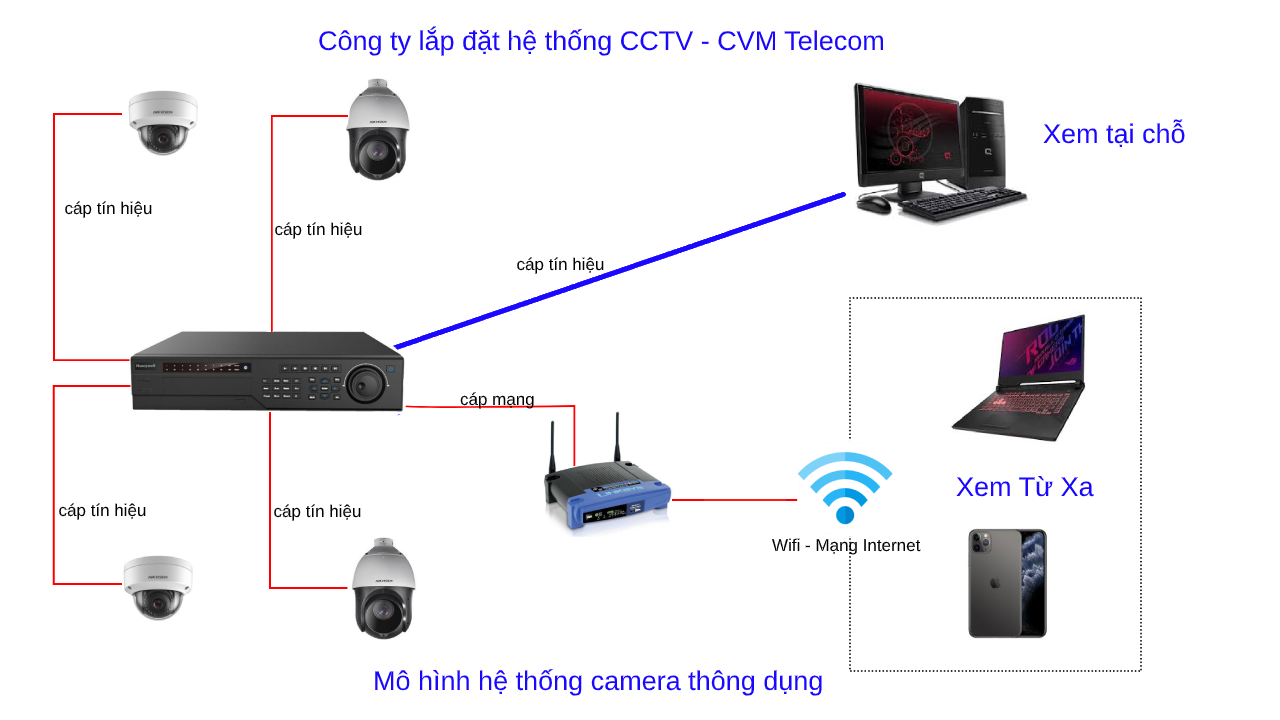 Mô hình hệ thống camera đơn giản thông dụng